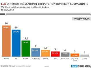 Φωτογραφία για Δημοσκόπηση Public Issue: Στο 30% ο ΣΥΡΙΖΑ, καταλληλότερος πρωθυπουργός ο Τσίπρας