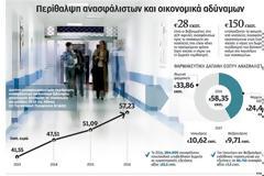 Χωρίς χρήματα για ανασφάλιστους τα νοσοκομεία