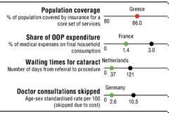 ΟOΣΑ: Αρνητικές διακρίσεις σε ανασφάλιστους και ιδιωτικές δαπάνες υγείας για την Ελλάδα
