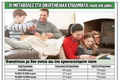 Οικογενειακά επιδόματα: Οι πίνακες με τα τελικά ποσά