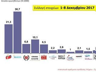 Φωτογραφία για MRB: ΠΡΟΒΑΔΙΣΜΑ 9,4% ΓΙΑ ΤΗ Ν.Δ.