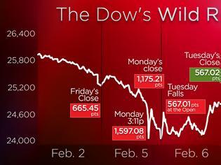 Φωτογραφία για Νέο κραχ στη Wall - Πτώση 1000 μονάδων για τον Dow