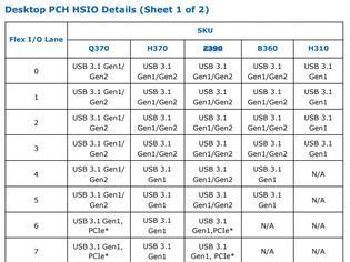 Φωτογραφία για Τα εξωτικά...specs του Intel Z390 Chipset