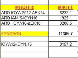 Φωτογραφία για 90-93% μειώσεις-κρατήσεις-φόροι στα ποσά επιστροφής των Αποστράτων!!! (ΠΙΝΑΚΑΣ)