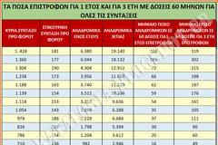 Αναδρομικά δώρων-μειώσεων συντάξεων: Ποιοι και πώς θα διεκδικήσουν από 2.560 έως 4.570 € (ΠΙΝΑΚΕΣ)