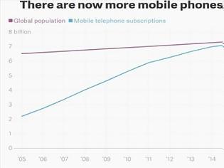 Φωτογραφία για Τα κινητά τηλέφωνα είναι πλέον ...περισσότερα από τους ανθρώπους στη Γη!