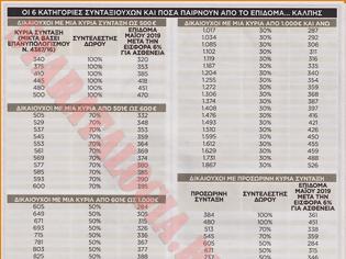 Φωτογραφία για Στα 330€ κατά μέσο όρο η 13η σύνταξη. Ποιοι την δικαιούνται-Πως θα βγουν τα ποσά (ΠΙΝΑΚΑΣ)