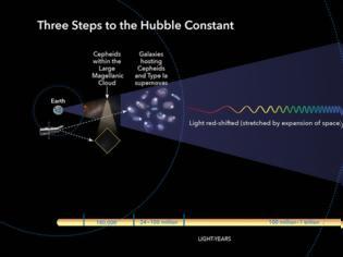 Φωτογραφία για Η σκοτεινή ενέργεια λύση για την «σύγκλιση» της σταθεράς του Hubble