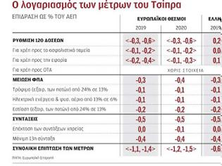 Φωτογραφία για Νάρκη... 6 δισ. αφήνει πίσω της η κυβέρνηση ΣΥΡΙΖΑ