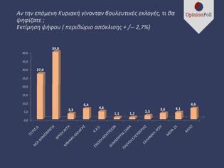 Φωτογραφία για Opinion poll: Ανοίγει η ψαλίδα ΝΔ - ΣΥΡΙΖΑ