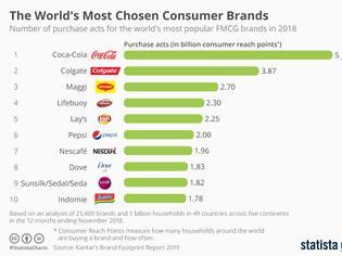 Φωτογραφία για Οι 10 πιο δημοφιλείς μάρκες στον κόσμο - Την πρώτη επέλεξαν οι καταναλωτές 5,97δις φορές