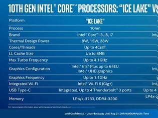 Φωτογραφία για Νέοι Intel Comet Lake 14nm CPUs για laptops