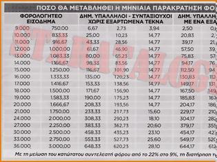 Φωτογραφία για Αυξήσεις σε μισθούς-συντάξεις μέσω μείωσης μηνιαίας παρακράτησης φόρου (ΑΝΑΛΥΤΙΚΟΙ ΠΙΝΑΚΕΣ)