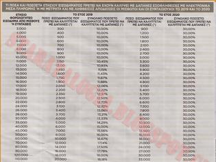 Φωτογραφία για Ποιες δαπάνες θα μετρούν για αφορολόγητο-Διπλό πέναλτι από Εφορία  (ΠΙΝΑΚΑΣ-ΓΡΑΦΗΜΑ)