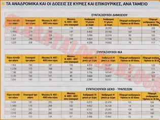 Φωτογραφία για Αναδρομικά έως €7.340 δείχνει το ΣΤΕ-Ποιοι τα παίρνουν-Πίνακες με ποσά και δόσεις επιστροφών
