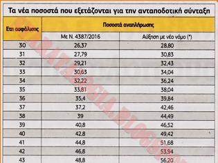 Φωτογραφία για Δείτε τα νέα ποσοστά αναπλήρωσης που εξετάζονται για την ανταποδοτική σύνταξη (ΠΙΝΑΚΑΣ)