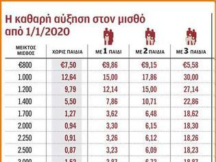 Φωτογραφία για Τι αύξηση θα φανεί στον μισθό ή στη σύνταξη από 1-1-2020 (ΠΙΝΑΚΑΣ)
