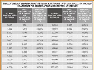 Φωτογραφία για Αυτές οι δαπάνες μετρούν για να μην πληρώσετε έξτρα φόρο (ΠΙΝΑΚΕΣ)