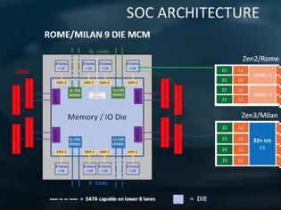 Φωτογραφία για ΠΙΟ ισχυρή η Zen 3 αρχιτεκτονική της AMD