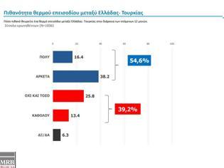 """Φωτογραφία για Ελληνοτουρκικά - Νέα Δημοσκόπηση: """"Θερμό Επεισόδιο"""" με την Τουρκία φοβούνται οι Έλληνες στους επόμενους 12 μήνες"""