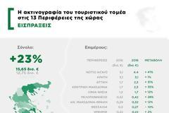 ΙΝΣΕΤΕ: κορυφάια η Περιφέρεια Νοτίου Αιγαίου στην ακτινογραφία του τουριστικού τομέα στις 13 Περιφέρειες της χώρας