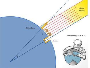 Φωτογραφία για Το πείραμα του Ερατοσθένη: Υπολογισμός της περιφέρειας της Γης