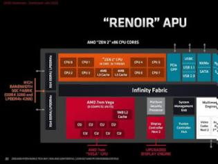 Φωτογραφία για AMD Ryzen 9 στα laptops επίσημα την Άνοιξη