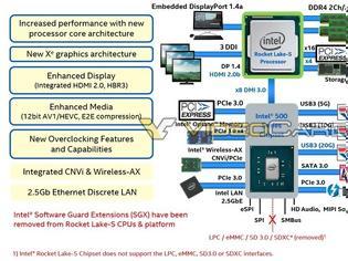 Φωτογραφία για Intel Rocket Lake-S: PCIe Gen 4 στη μικρή πλατφόρμα