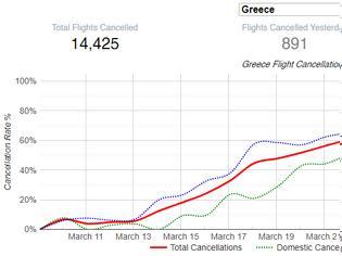 Φωτογραφία για COVID-19: Η Ελλάδα έκλεισε και τις αεροπορικές συνδέσεις την ώρα που έπρεπε!