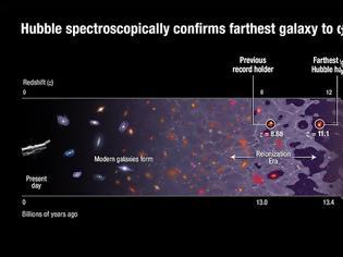 Φωτογραφία για Η ιστορία του πρωτογαλαξία GN-z11.1