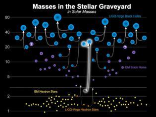 Φωτογραφία για Μαύρος αστέρας νετρονίων αλλάζει τα δεδομένα στην αστρονομία