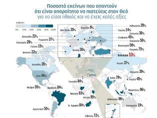 Φωτογραφία για Ευρωπαϊκή «πρωτιά» για την πίστη των Ελλήνων