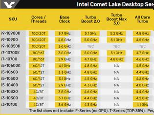 Φωτογραφία για ΕΡΧΕΤΑΙ στην αγορά ο Core i9-10850K από την Intel