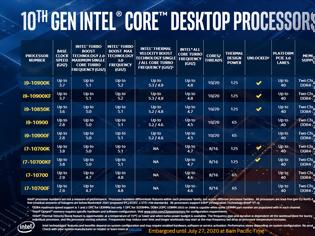 Φωτογραφία για Η Intel ανακοίνωσε τον 10πύρηνο Core i9-10850K