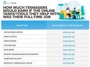 Φωτογραφία για Η τεχνολογική υποστήριξη από τα παιδιά εξοικονομεί στους γονείς