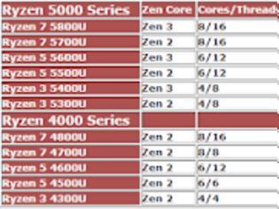 Φωτογραφία για ΣΥΛΛΟΓΗ από Zen 2 και Zen 3 οι Ryzen 5000U Mobile CPUs