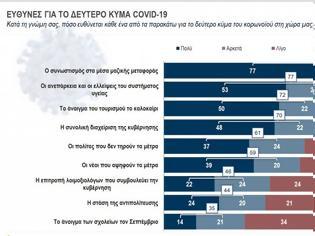 Φωτογραφία για Κάπα Research : Τι φοβούνται περισσότεροι οι Ελληνες; – Τι πιστεύουν για lockdown και εμβολιασμό