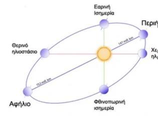 Φωτογραφία για Σήμερα η Γη βρίσκεται στην πλησιέστερη απόσταση από τον Ήλιο