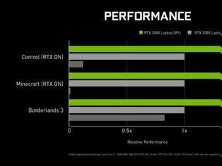 Φωτογραφία για NVIDIA mobile RTX 30 Series: Παρών με 70 νέα Gaming Laptops