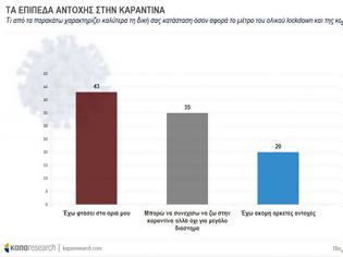 Φωτογραφία για Στα «όριά του» το 43% των Ελλήνων – Τι δείχνει έρευνα της Κάπα Research