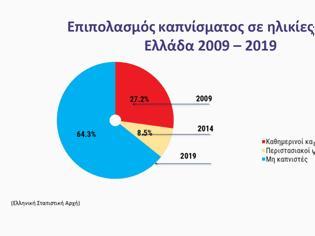 Φωτογραφία για Μείωση των νέων καπνιστών σε ποσοστό 52,4% είχαμε στην Ελλάδα την τελευταία δεκαετία