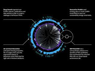Φωτογραφία για MoIGX: Η νέα AI πλατφόρμα της IBM για την ανακάλυψη νέων υλικών