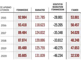 Φωτογραφία για Η μεγαλύτερη μείωση του πληθυσμού της Ελλάδας από το 1932...