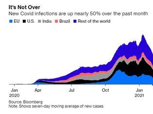 Φωτογραφία για Φόβοι για 4ο κύμα κορωνοϊού - Οι μολύνσεις παγκοσμίως αυξήθηκαν 47% τον Μάρτιο
