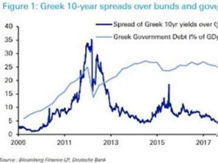 Φωτογραφία για Στα χαμηλότερα επίπεδα από το 2008 το ελληνικό spread
