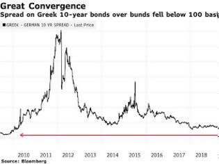 Φωτογραφία για Bloomberg: Ρεκόρ ζήτησης από τους επενδυτές για τα ελληνικά ομόλογα