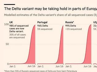 Φωτογραφία για Η μετάλλαξη Delta εξαπλώνεται και απειλεί να ανακόψει την πρόοδο της Ευρώπης στη μάχη με τον Covid