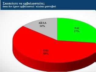 Φωτογραφία για Δημοσκόπηση Alco: Δεν φοβάται τον κορωνοϊό το 75% των ανεμβολίαστων