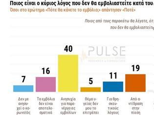 Φωτογραφία για Δημοσκόπηση Pulse: Οι 2 στους 10 δεν κάνουν το εμβόλιο από αντίδραση στην πίεση. Πόσοι πιστεύουν ότι θα έχουμε ξανά lockdown