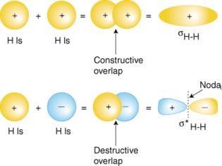 Φωτογραφία για Ένα άλυτο πρόβλημα της Χημείας – Πώς σχηματίζονται τα μόρια